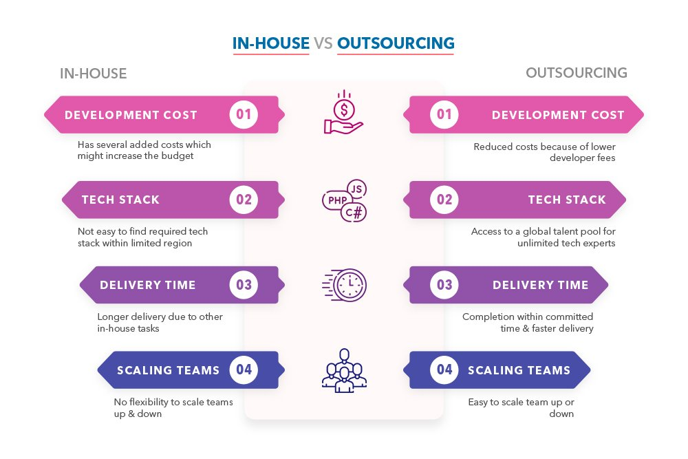 software development outsourcing vs in-house