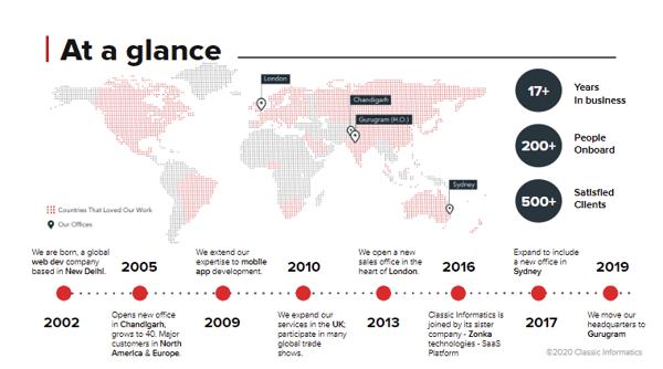 Corporate Presentation_Global_Classic Informatics - Google Slides
