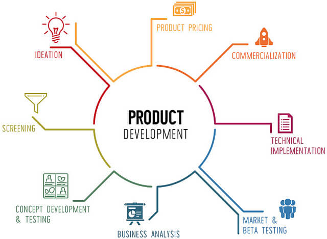 product development cycle-CIPL