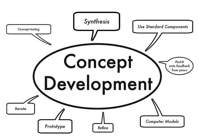 Concept Development Process-CIPL