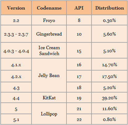 Android_Comparision_001