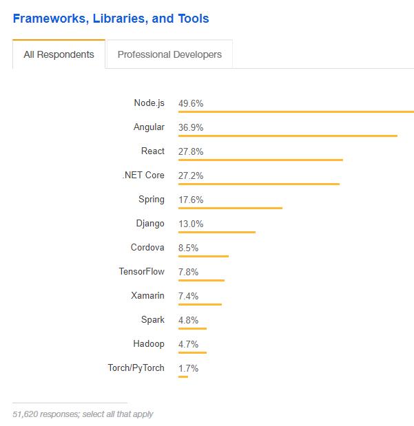Angular popularity