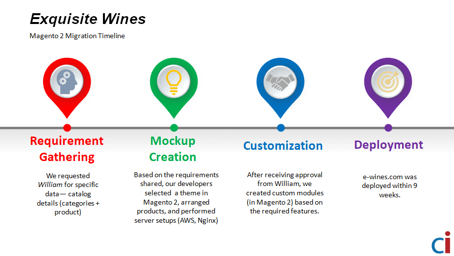 Exquisite Wines- Magento 2
