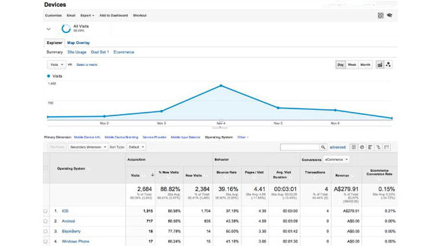 Google Analytics_Magento