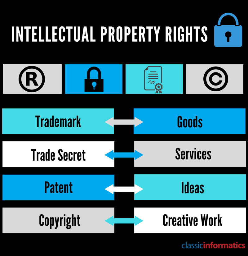 Intellectual Property Rights- Outsourcing- CIPL