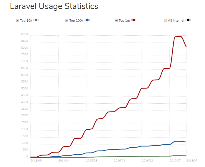 Laravel usage statistics- CIPL