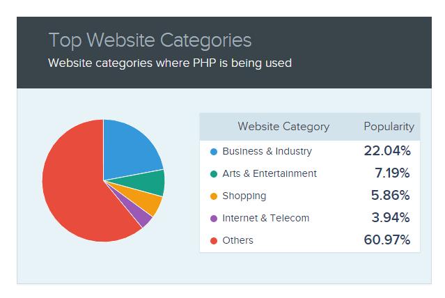 PHP Website categories-CIPL
