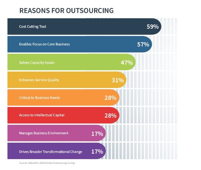 Reasons for outsourcing - CIPL