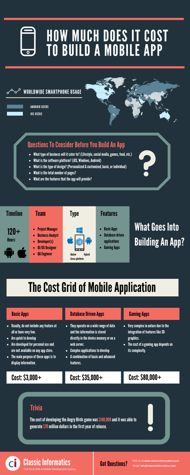 The Real Cost Of Developing a Mobile App in 2019 Infographic_Classic Informatics