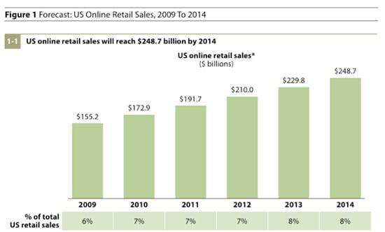online expenditure