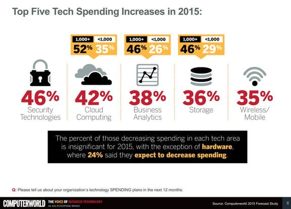 top-five-tech-increases