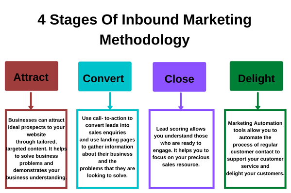 Inbound Marketing Methodology (1)