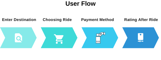 MVP Development guide user flow