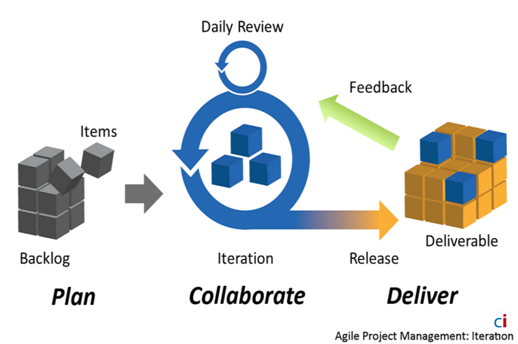Manage The Huffs & Puffs Of an Offshore Agile Team agile development classic informatics