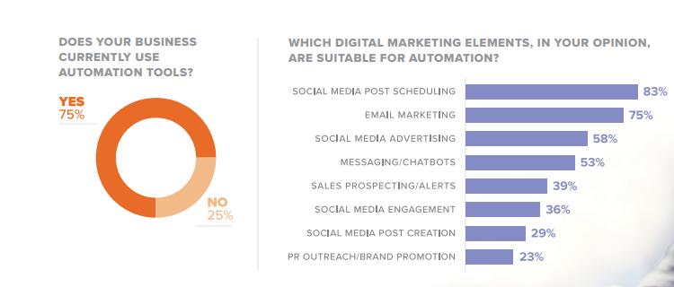 MarketingAutomationSurvey-pdf