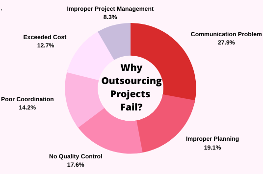 Outsourcing Strategies (2)