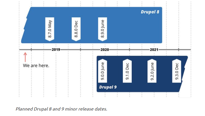 Plan for Drupal 9   Drupal org