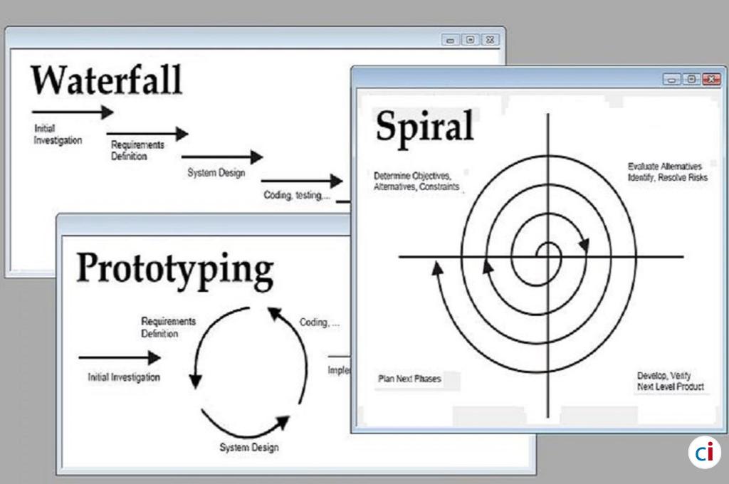 Prototype model - Software_development_methodologies - Classic Informatics