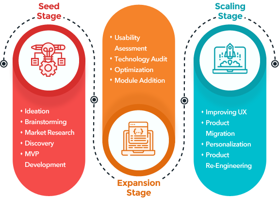 Startup-Solutions-Partner
