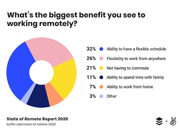 State of Remote Work 2020 (1)