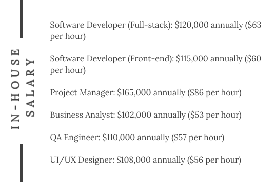 outsourcing MVP Development in-house salary