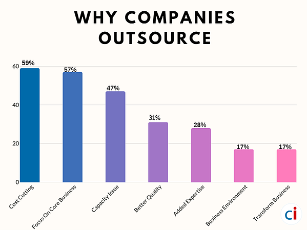 Why companies outsource2