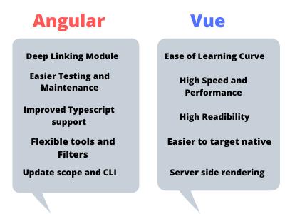 angular and veu (1)