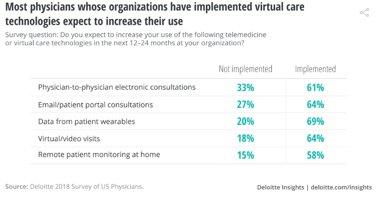 increase in the demand of physicians b the use of virtual care