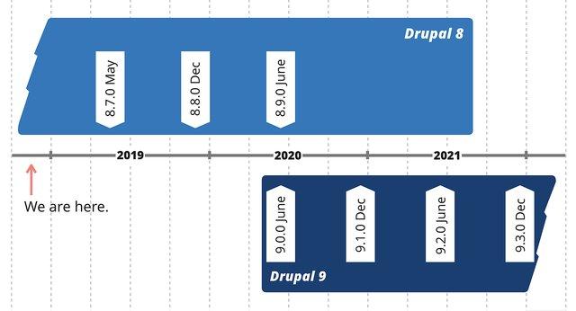 drupal-9-targeting-june-2020-640w (1)
