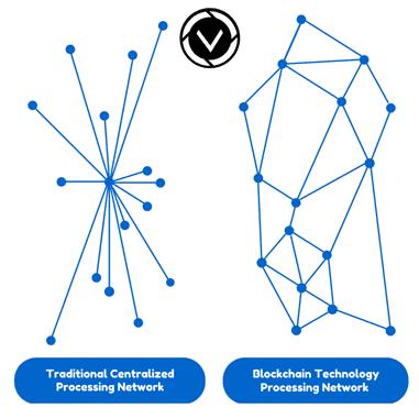 government blockchain