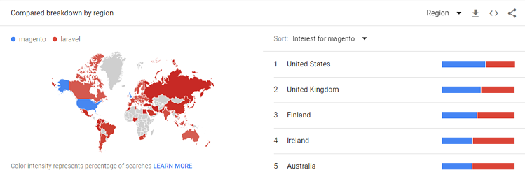 magento-laravel-Explore-Google-Trends