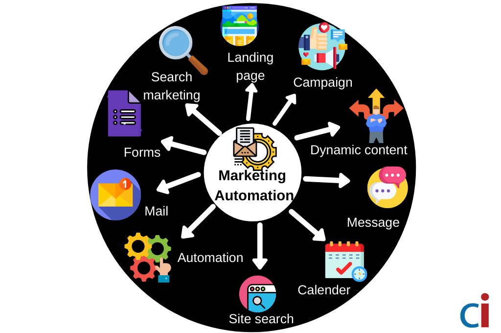 marketing automation (1)
