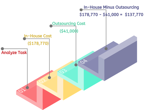 outsourcing cost images (21)