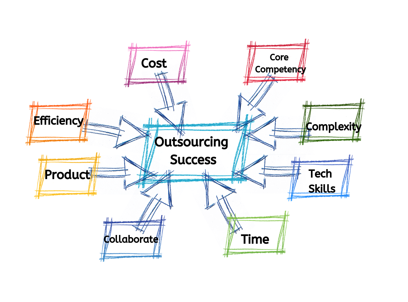 outsourcing product development inside blog
