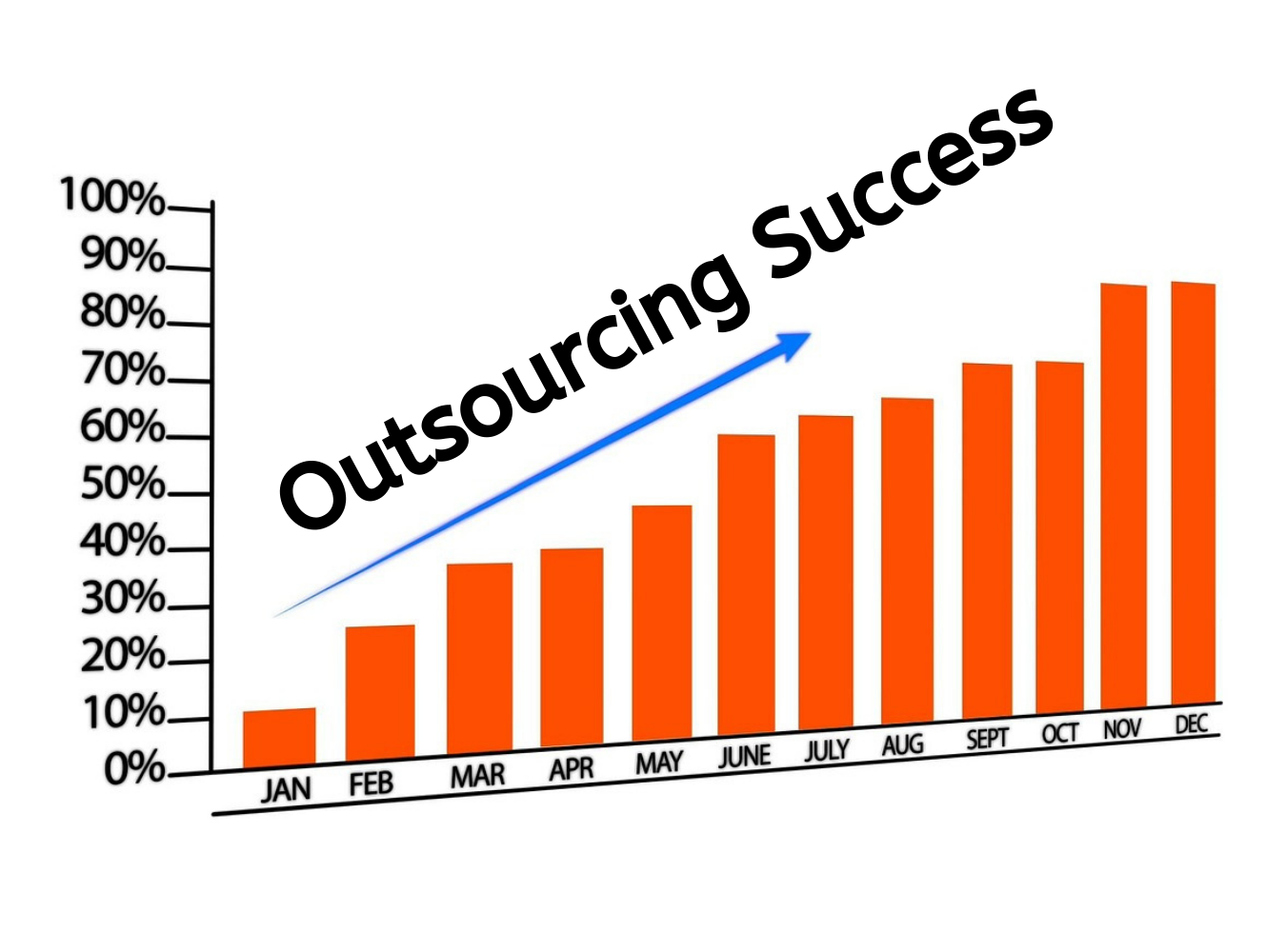 outsourcing product development inside