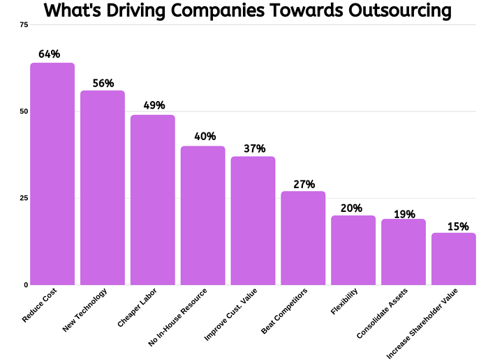 outsourcing saves cost (1)