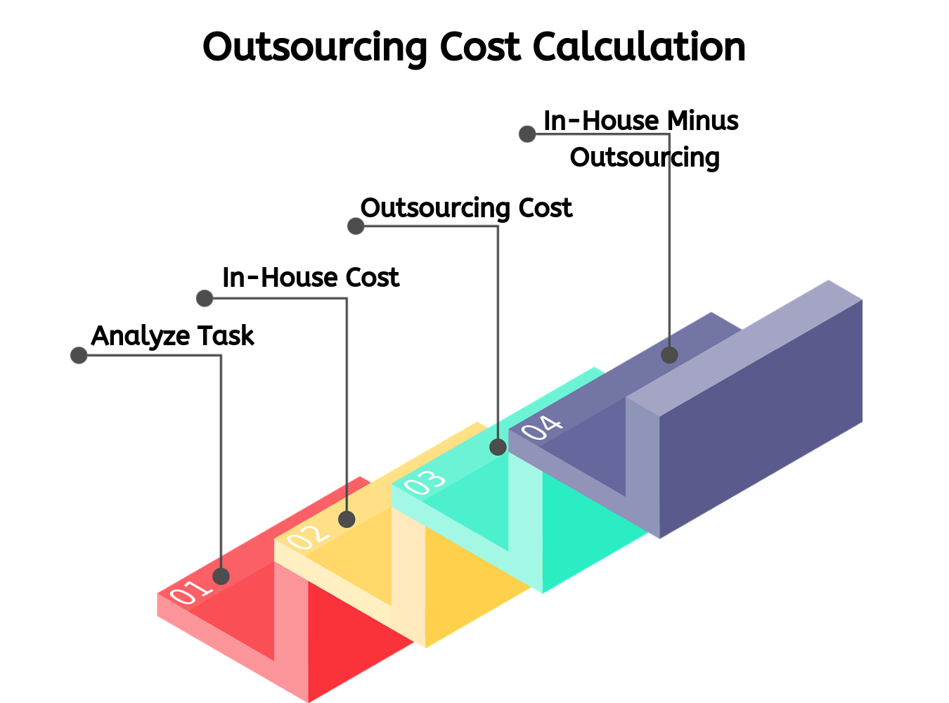 outsourcing saves cost  calculation