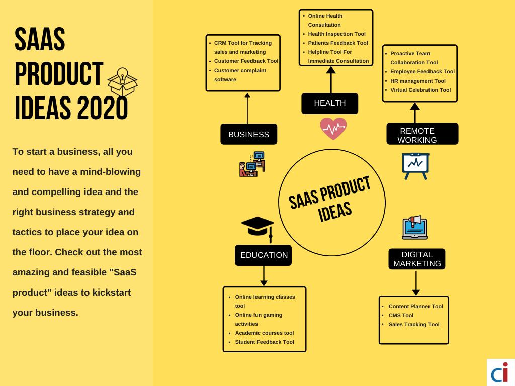 saas product ideas 2020 (2)