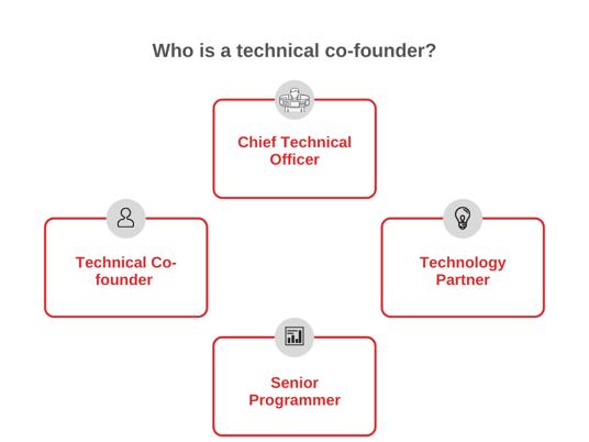 technology co founder for startups