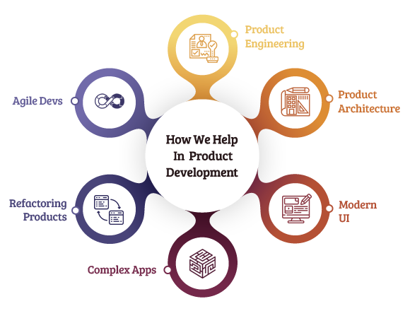 How-We-Help-In-Product-Development-2