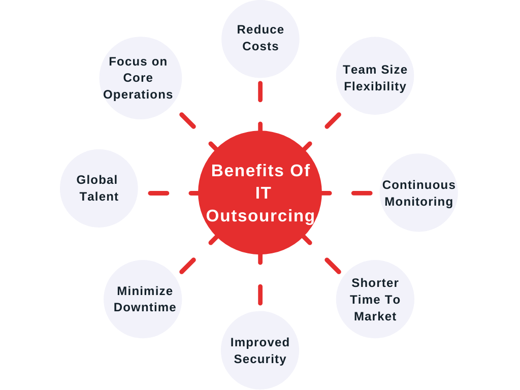 IT Outsourcing services strategy