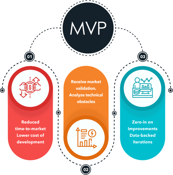 MVP Development Classic Informatics