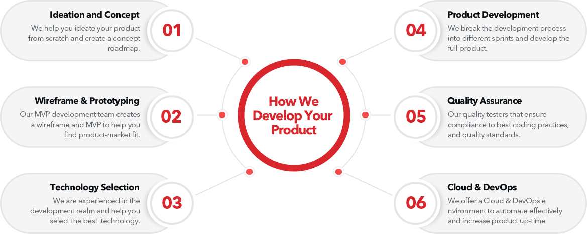 product development Classic informatics process