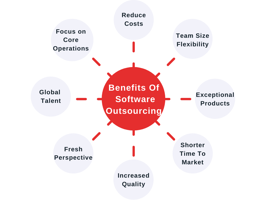 Software development outsourcing strategy