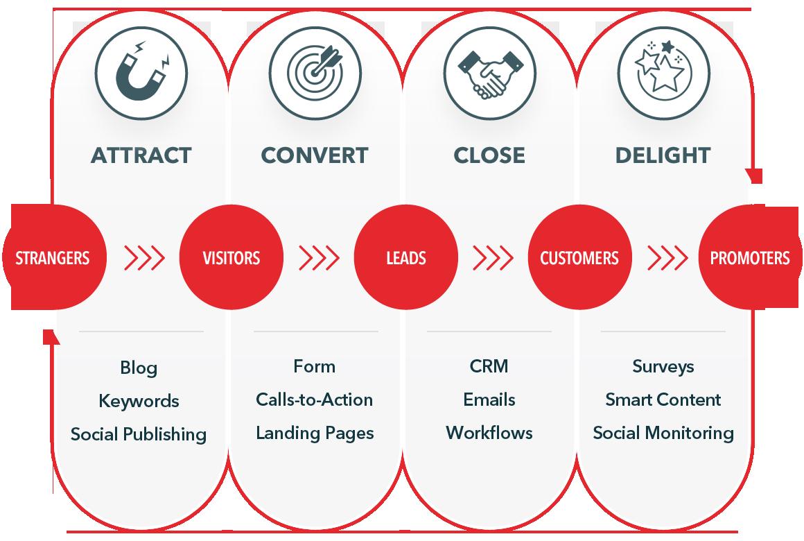inbound marketing services Classic Informatics
